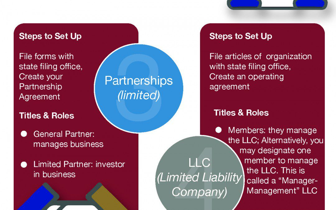 How to Set Up Various Types of Business Entities